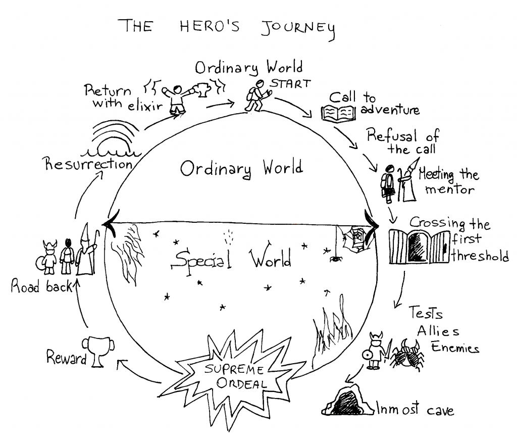 Character Archetypes Series: #1 What is an archetype? - Hero's journey. bibisco blog | useful resources by your novel writing software