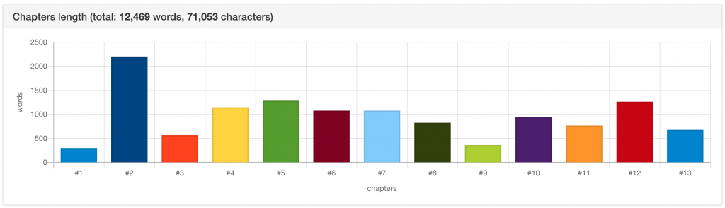 Does your novel writing software analyze your novel? - bibisco's chapters length analysis